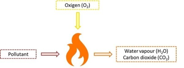 Thermal combustion