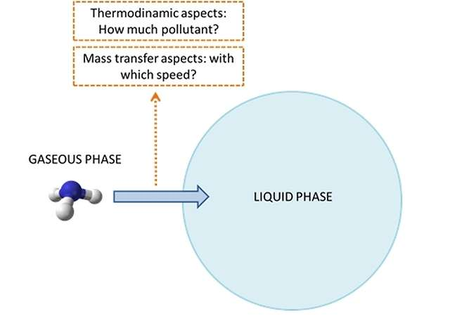 From gaseous phase to liquid phase