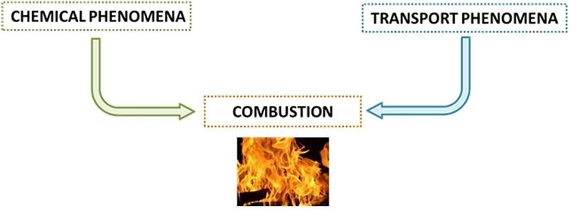 Combustion chemistry