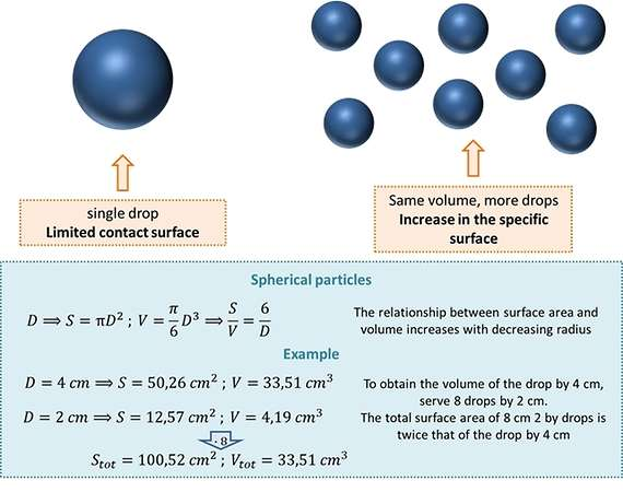 Relationship between exchange surface and volume