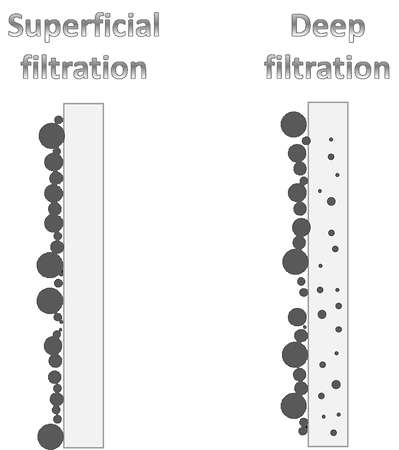 Surface filtration - deep filtration