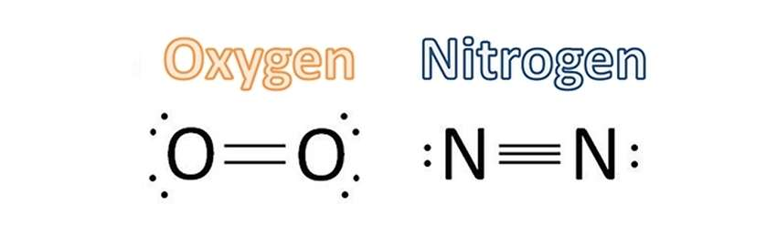 Oxygen Nitrogen