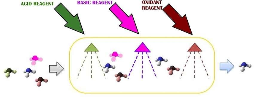 Reagent types