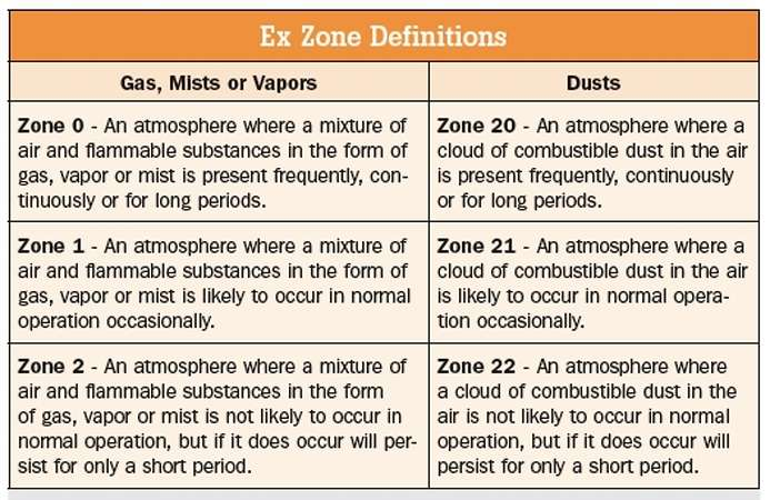 Atex Classification