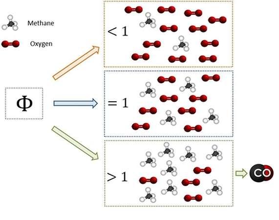 Methane oxygen equivalent ratio