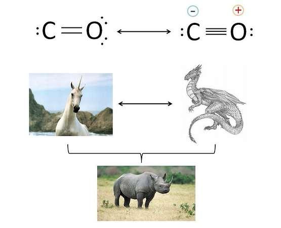 Carbon monoxide structure